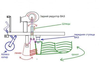 Картофелекопалка для мотоблока чертеж