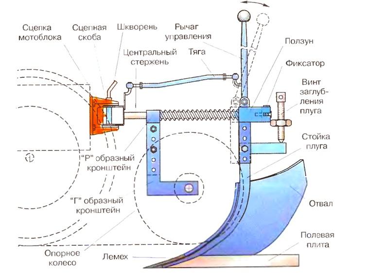 Как сделать плуг для мотоблока своими руками чертежи описание фото