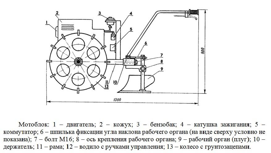 Мотоблок: 1 – двигатель